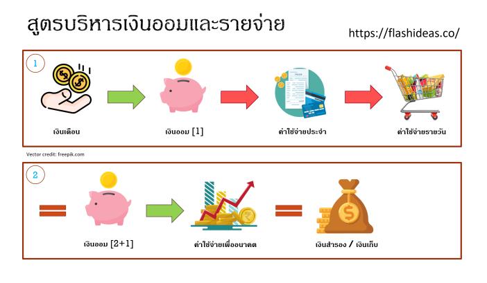 PF-สูตรบริหารเงินออมและรายจ่าย