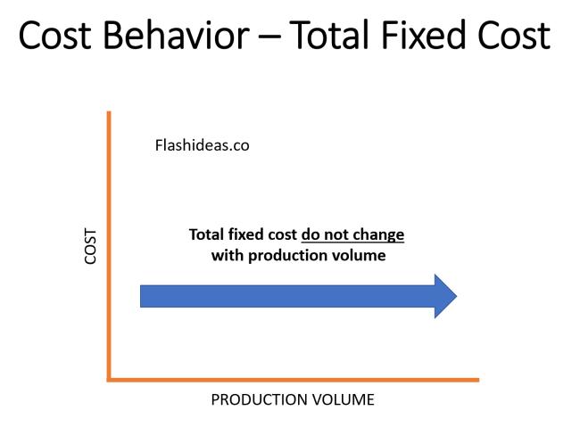 Cost behavior - Total FC
